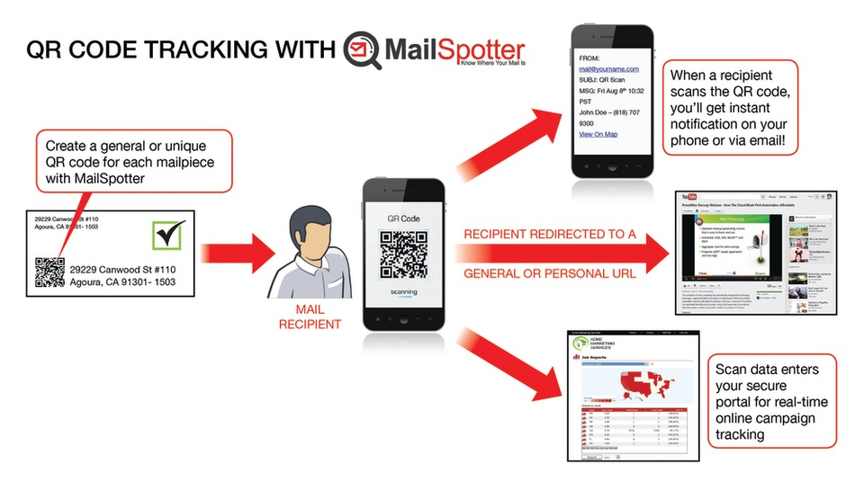 PressWise by Smartsoft, Inc  MailSpotter Mail Tracking Service in