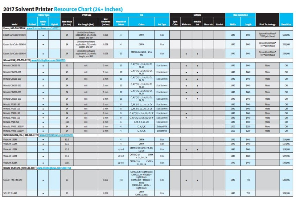2017 Wide-Format Solvent Printer Resource Chart
